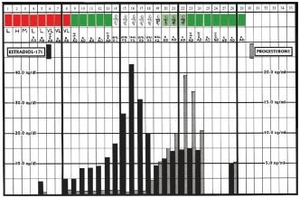 Chart with Hormone Comparison
